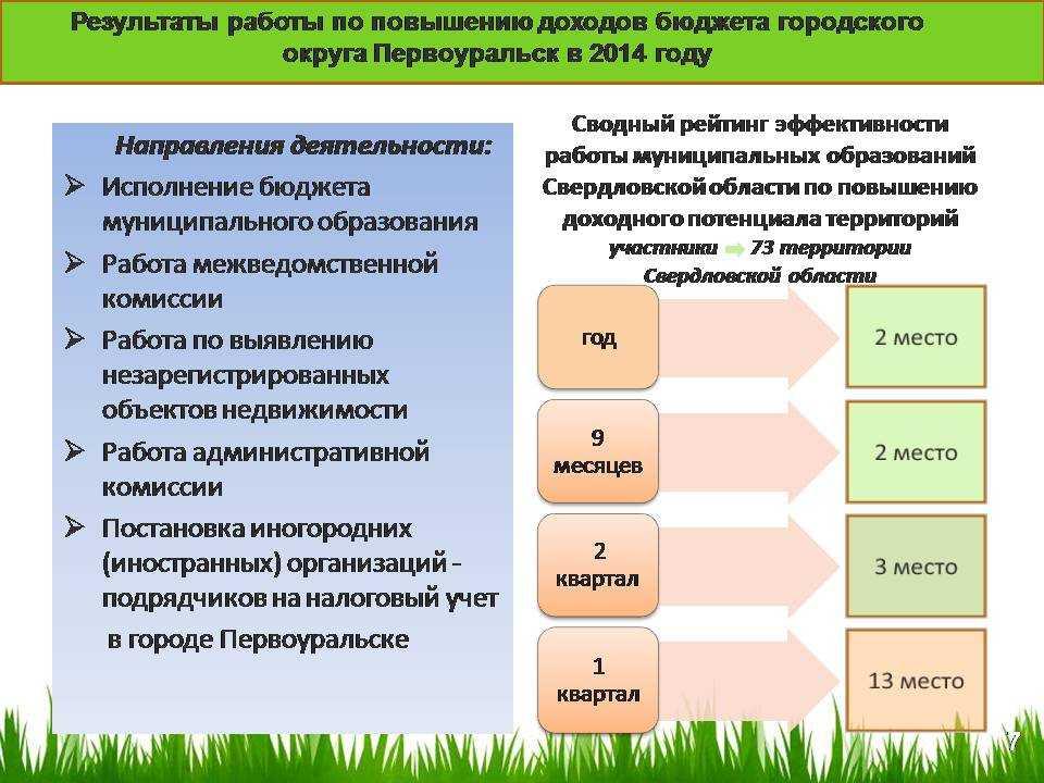 Отчеты глав Первоуральска приняты