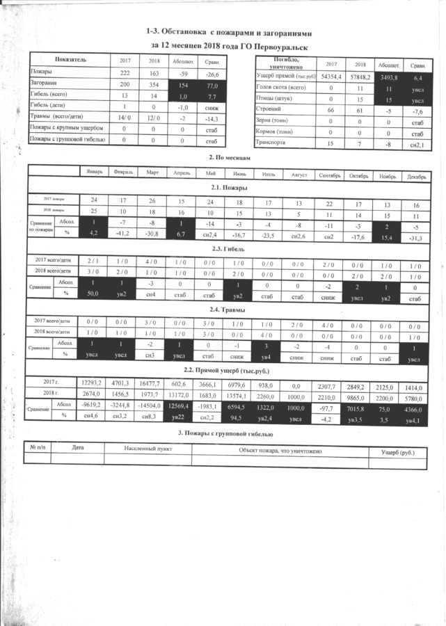 Информация об оперативной обстановке с пожарами за 12 месяцев 2018 г.