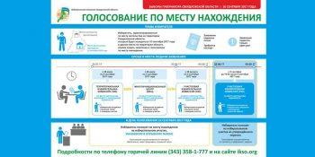 Выборы Губернатора Свердловской области 10 сентября 2017 года