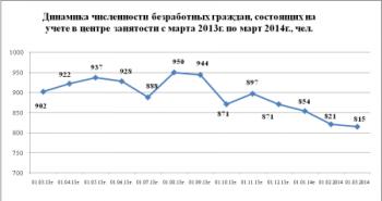 Уровень безработицы в Первоуральске за март составил 1,04%
