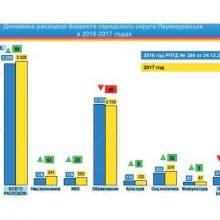 Дефицит бюджета Первоуральска сокращается
